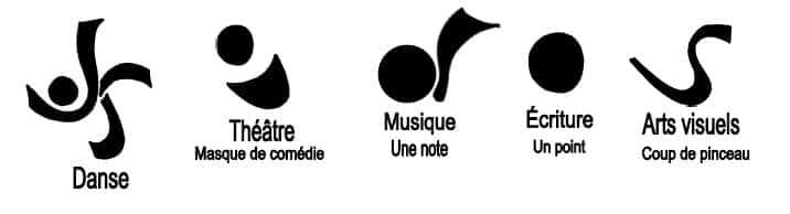 Les cinq disciplines artistiques (création en 1974)