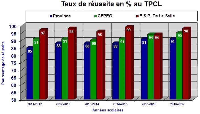 Taux de réussite en % au TPCL